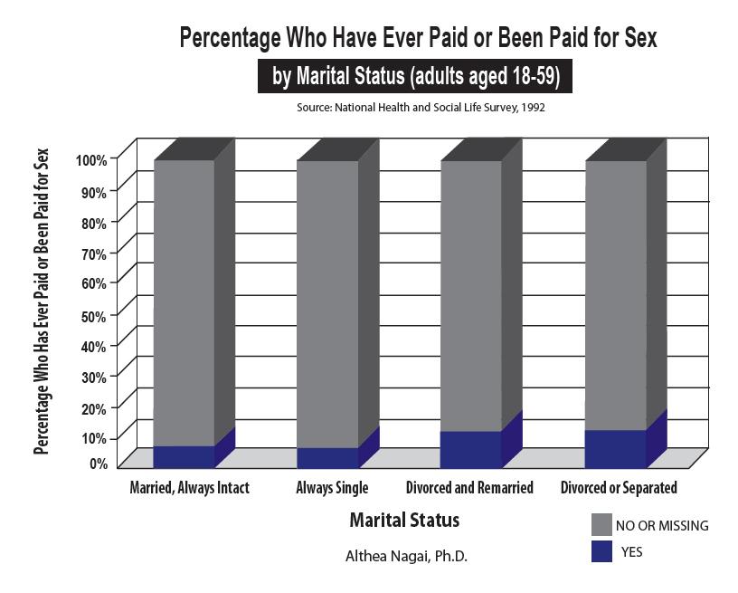 Paid sex online